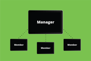 Diagram the simple relationship of one manager and a number of members who have a simple dashboard